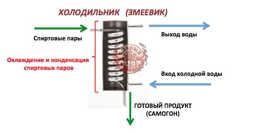 instrukciya-dlya-samogonnogo-apparata-2