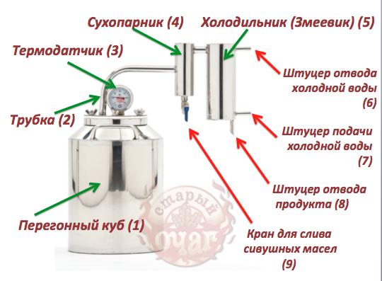 instrukciya-dlya-samogonnogo-apparata-3