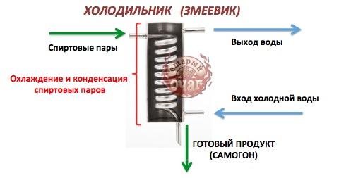 Холодильник для гибкой подводки для самогонного аппарата